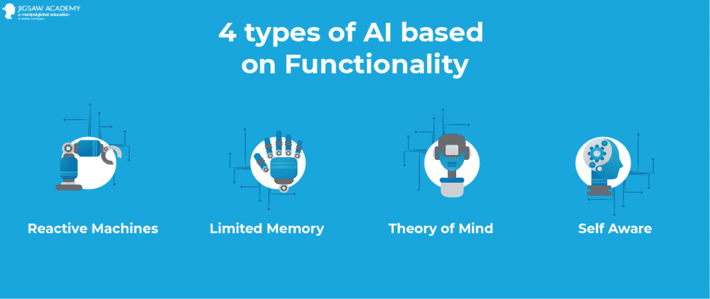 4 types of AI Based functionality